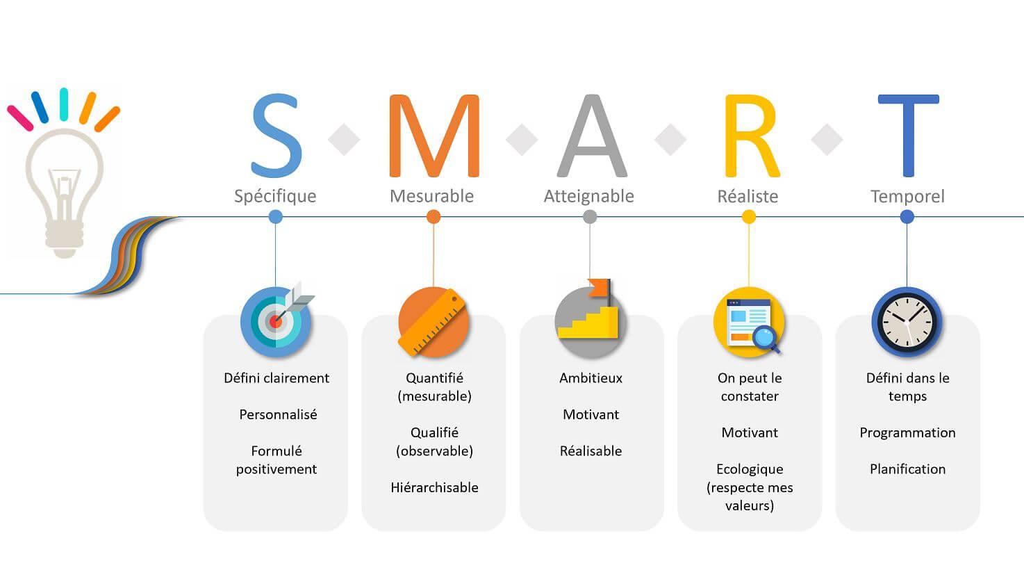 objectif SMART | Performance et Coaching